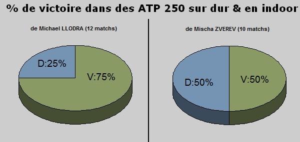 Statistiques ATP 250 dur et indoor