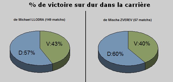 Statistiques dur carriere