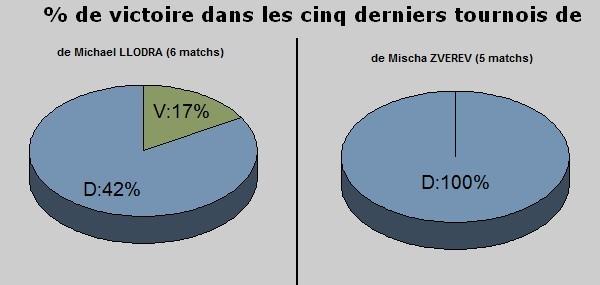 Statistiques forme