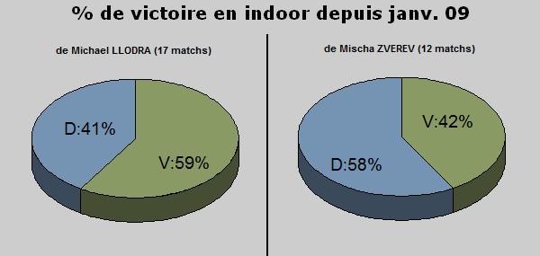 Statistiques indoor 2009