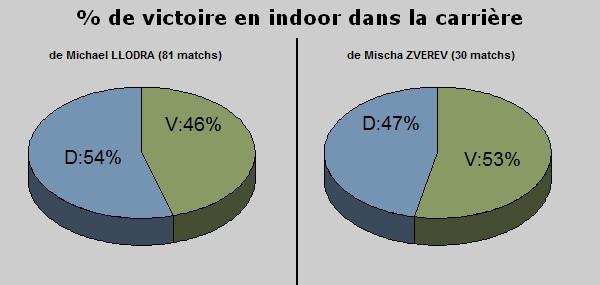 Statistiques indoor carriere