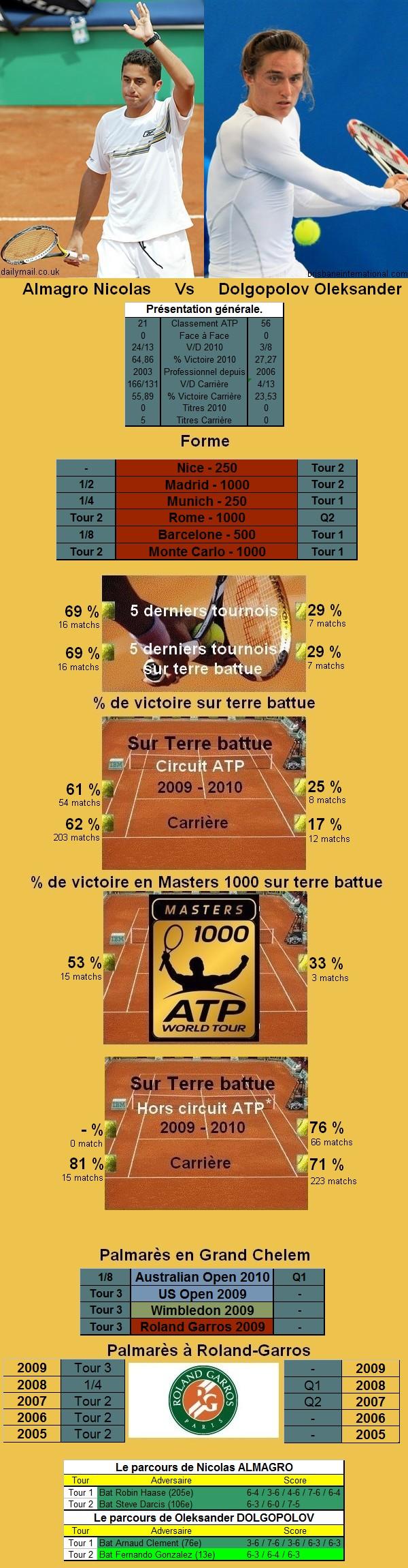 Statistiques tennis de Almagro contre Dolgopolov à Roland Garros