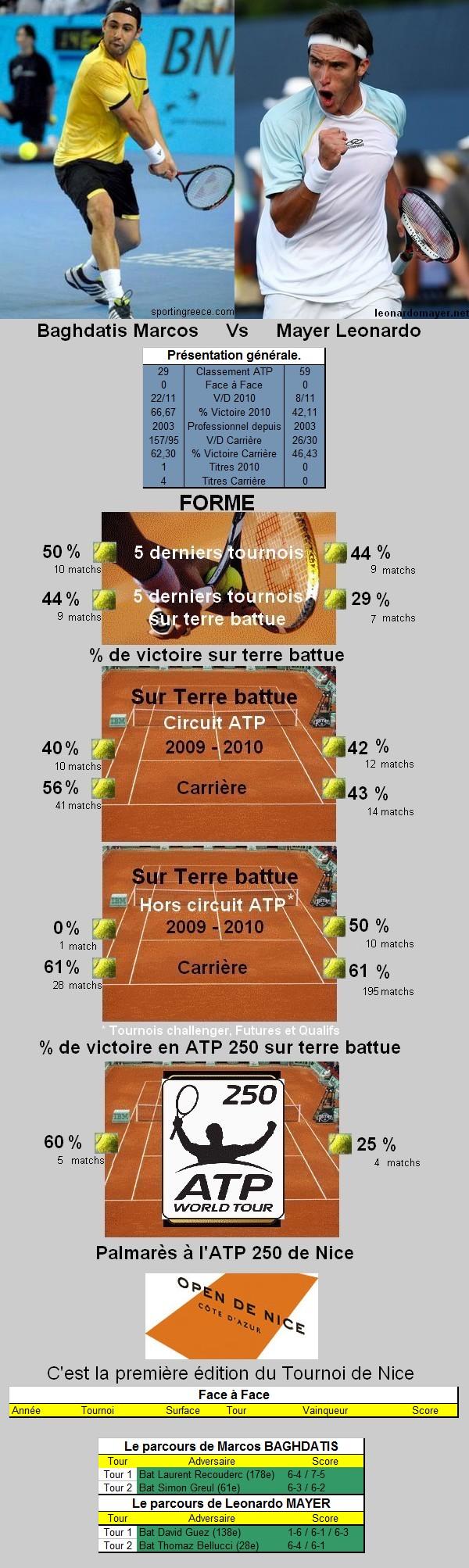 Statistiques tennis de Baghdatis contre Mayer à Nice
