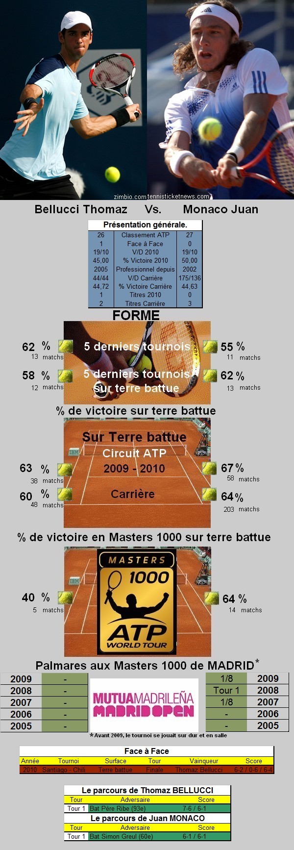 Statistiques tennis de Bellucci contre Monaco à Madrid
