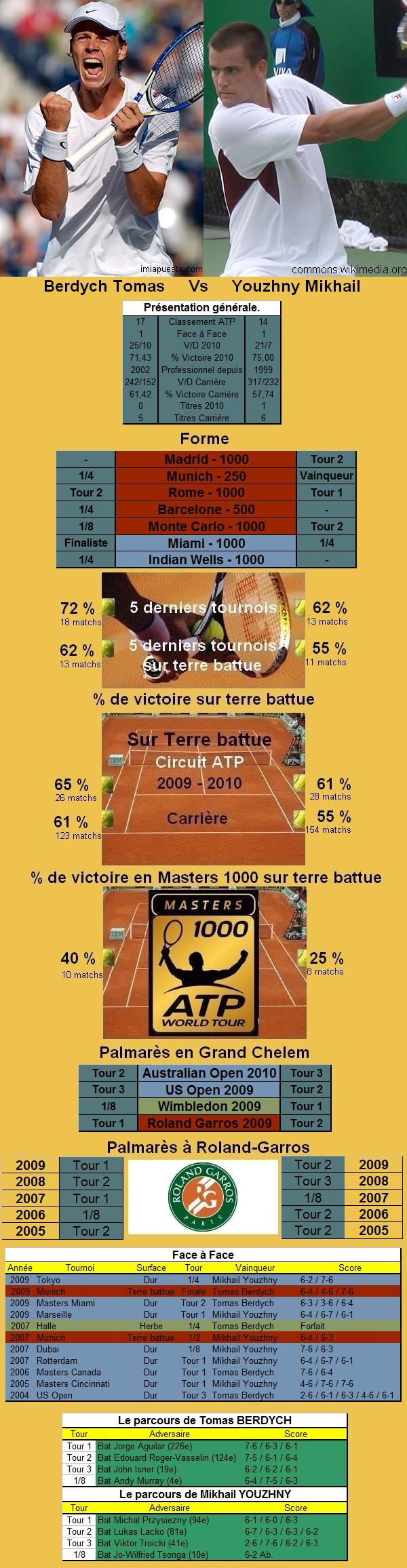 Statistiques tennis de Berdych contre Youzhny à Roland Garros