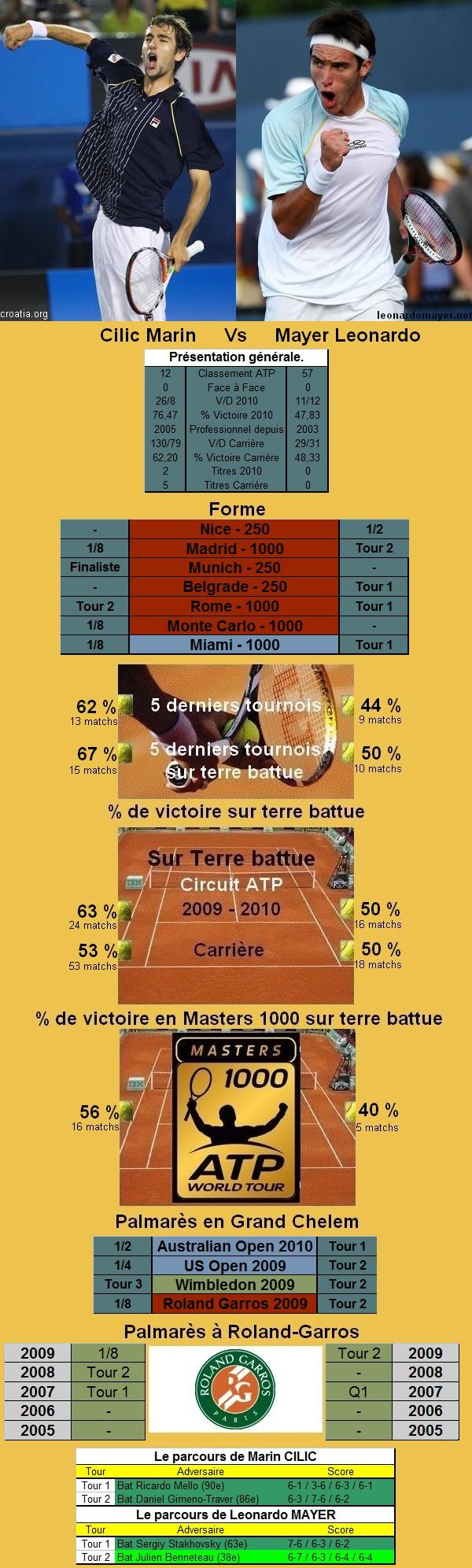 Statistiques tennis de Cilic contre Mayer à Roland Garros