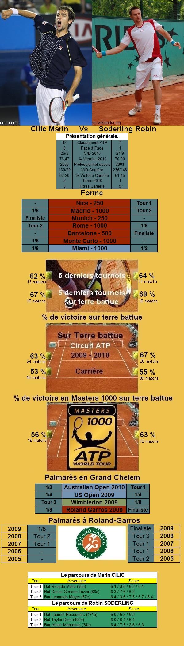Statistiques tennis de Cilic contre Soderling à Roland Garros