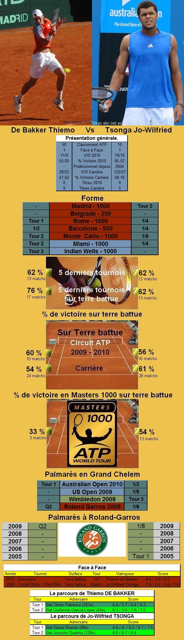 Statistiques tennis de de Bakker contre Tsonga à Roland Garros