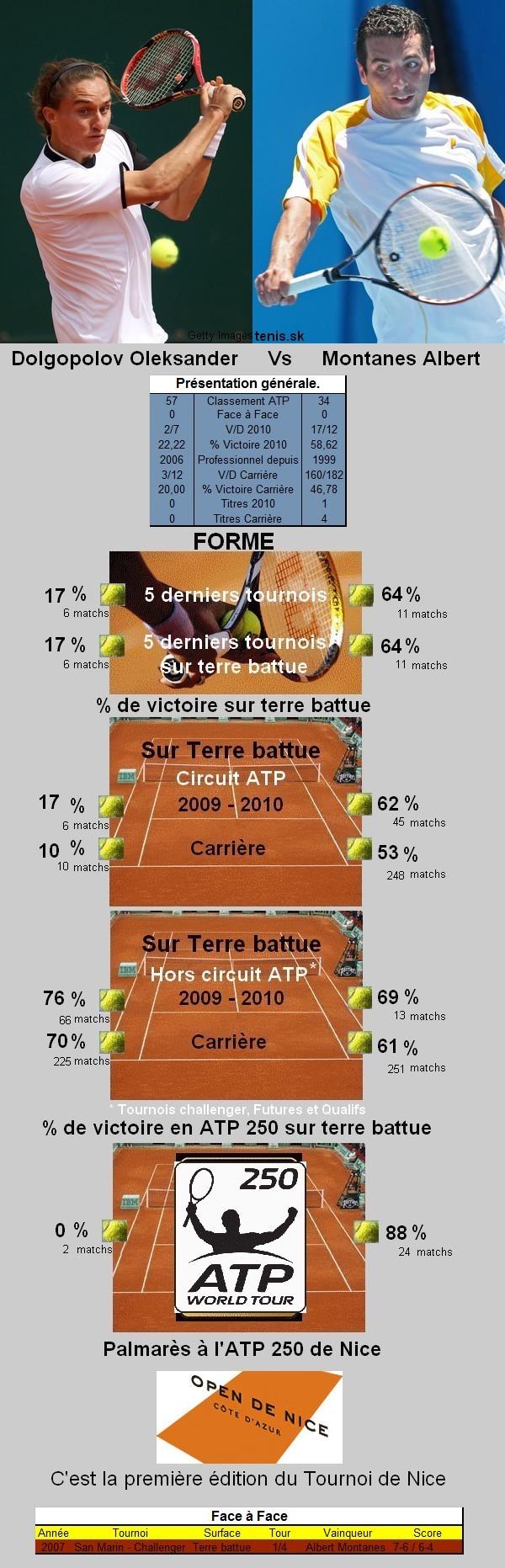 Statistiques tennis de Dolgopolov contre Montanes à Nice