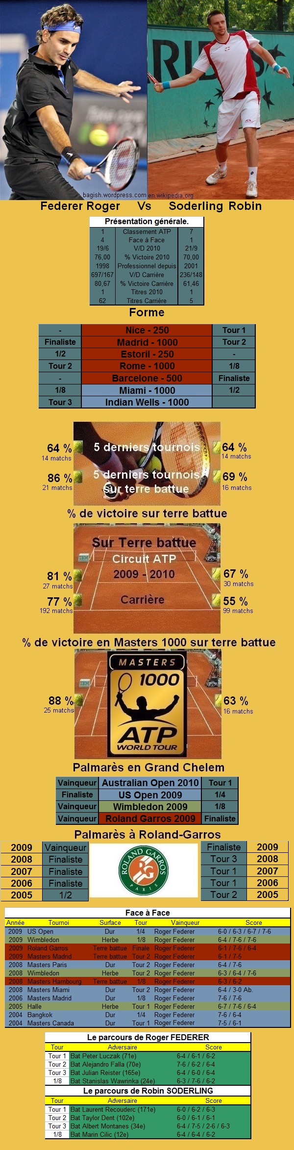 Statistiques tennis de Federer contre Soderling à Roland Garros
