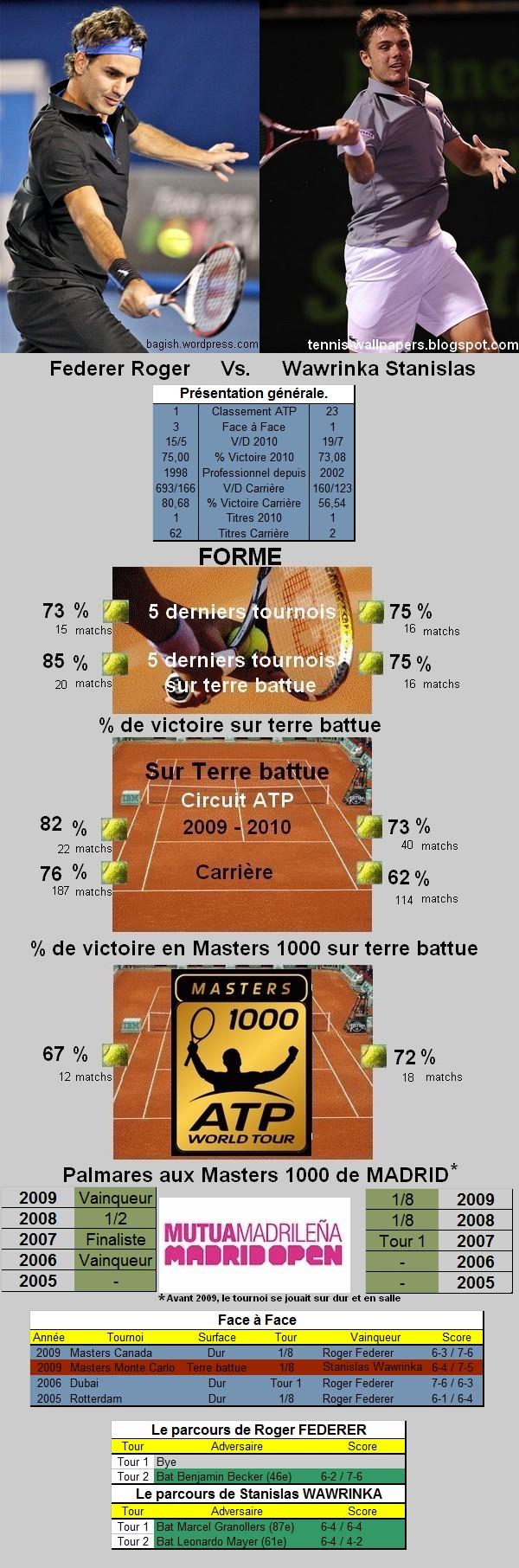 Statistiques tennis de Federer contre Wawrinka à Madrid