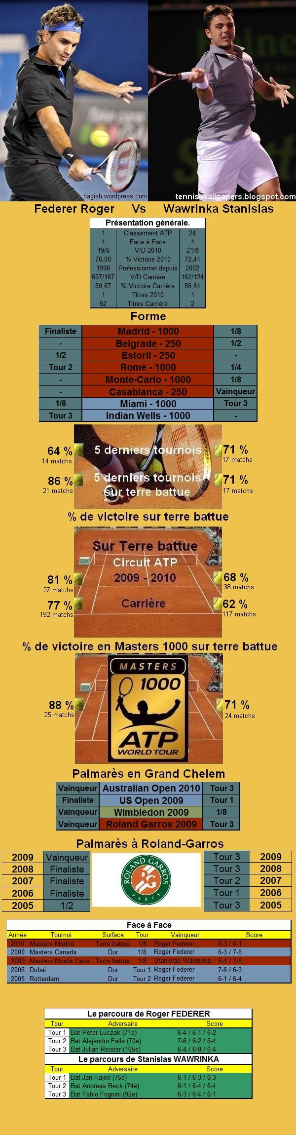Statistiques tennis de Federer contre Wawrinka à Roland Garros
