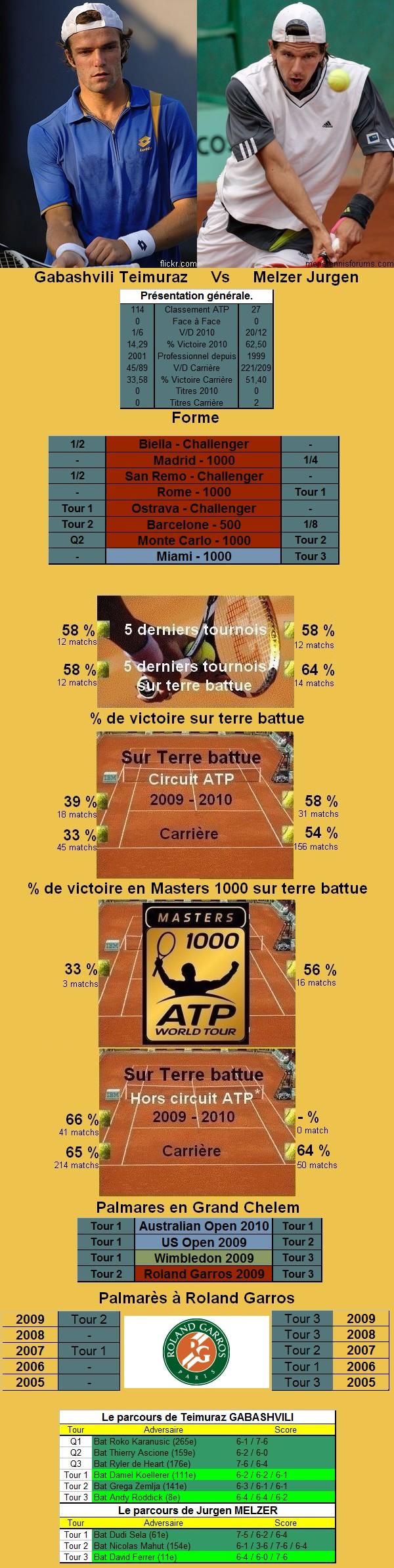 Statistiques tennis de Gabashvili contre Melzer à Roland Garros
