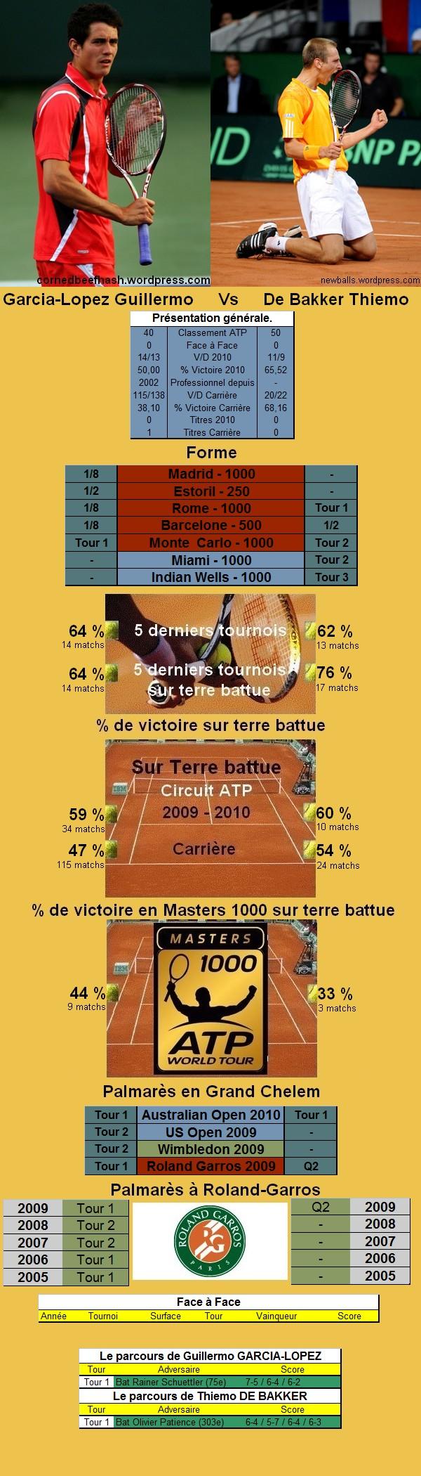 Statistiques tennis de Garcia Lopez contre de Bakker à Roland Garros