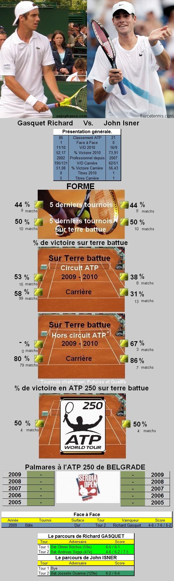 Gasquet vs Isner