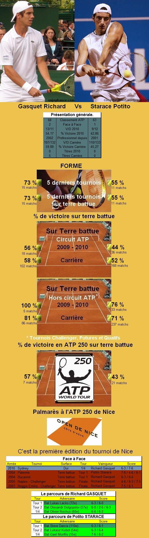 Statistiques tennis de Gasquet contre Starace à Nice