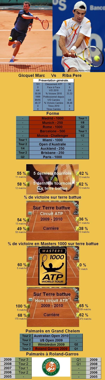 Statistiques tennis de Gicquel contre Riba à Roland Garros