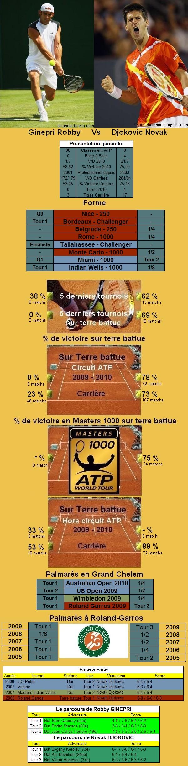 Statistiques tennis de Ginepri contre Djokovic à Roland Garros