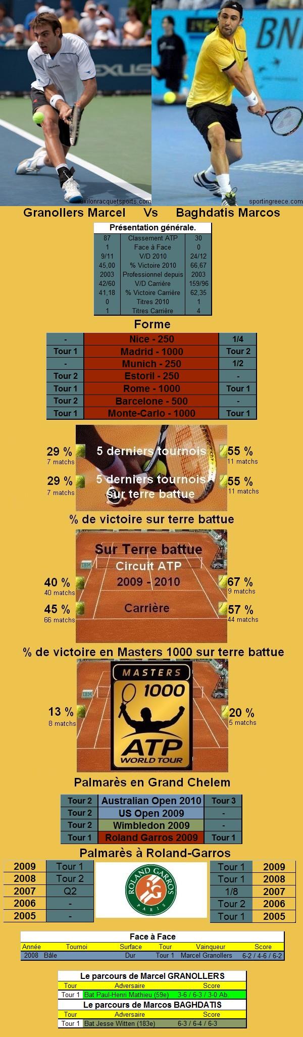 Statistiques tennis de Granollers contre Baghdatis à Roland Garros