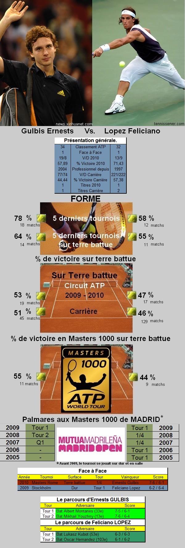 Statistiques tennis de Gulbis contre Lopez à Madrid