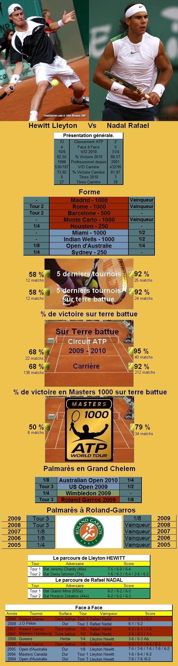 Statistiques tennis de Hewitt contre Nadal à Roland Garros