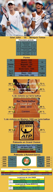 Statistiques tennis de Isner contre Berdych à Roland Garros