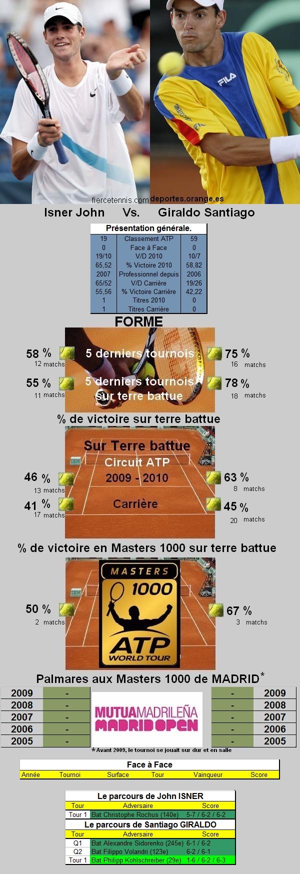 Statistiques tennis de Isner contre Giraldo à Madrid