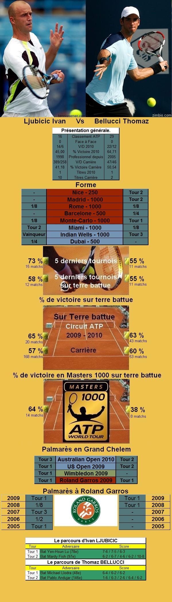 Statistiques tennis de Ljubicic contre Bellucci à Roland Garros
