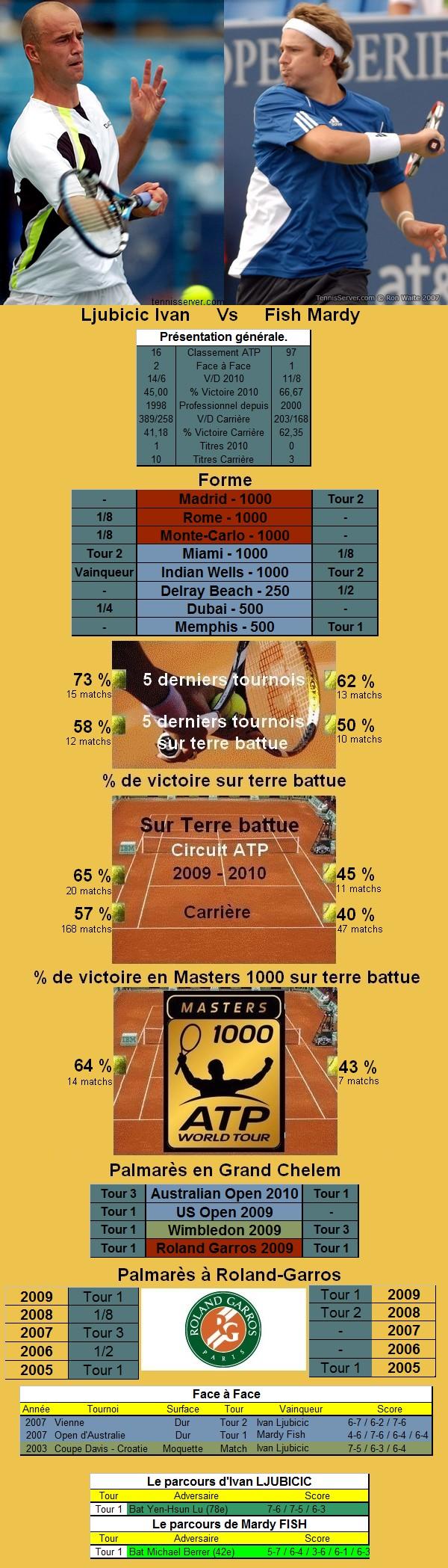 Statistiques tennis de Ljubicic contre Fish à Roland Garros