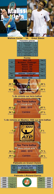 Statistiques tennis de Malisse contre Greul à Roland Garros