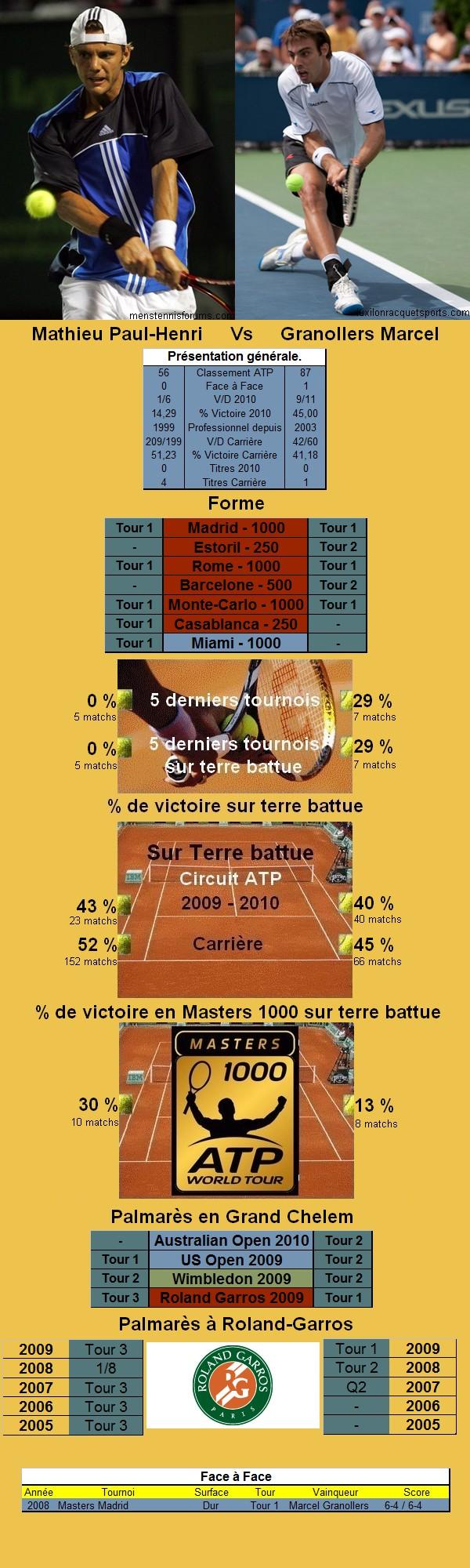 Statistiques tennis de Mathieu contre Granollers à Roland Garros