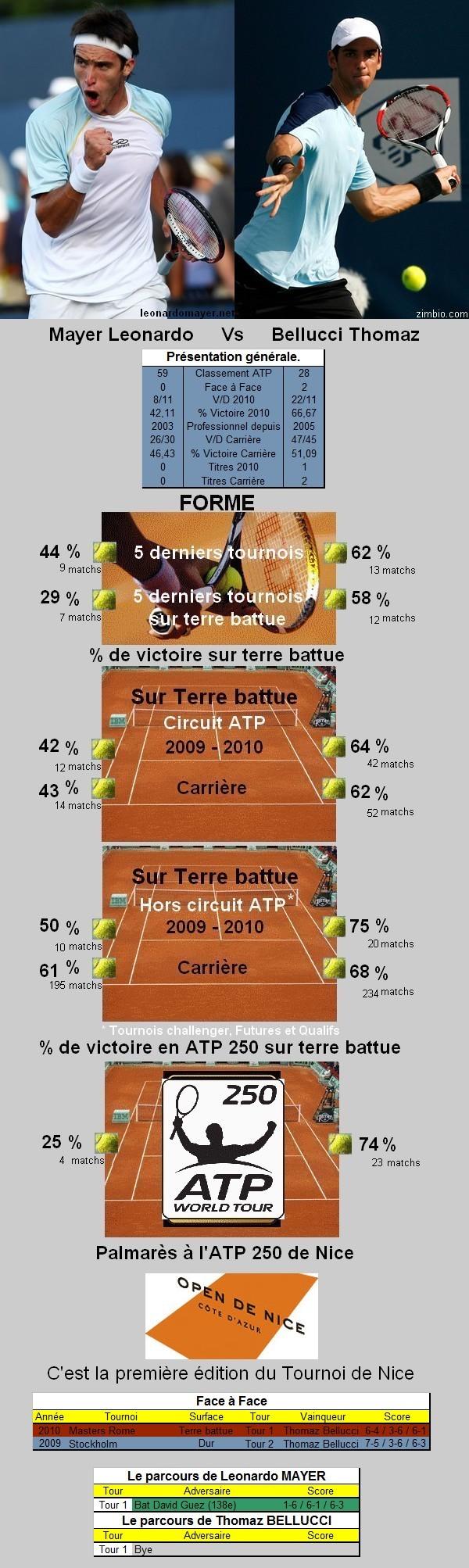 Statistiques tennis de Mayer contre Bellucci à Nice
