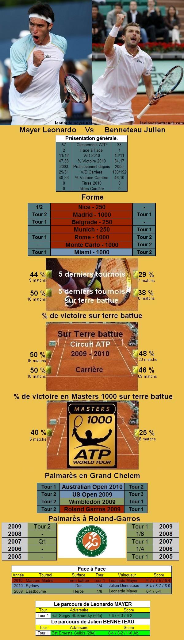 Statistiques tennis de Mayer contre Benneteau à Roland Garros