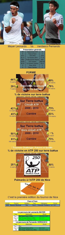 Statistiques tennis de Mayer contre Verdasco à Nice