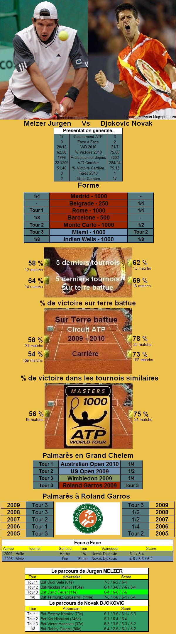 Statistiques tennis de Melzer contre Djokovic à Roland Garros
