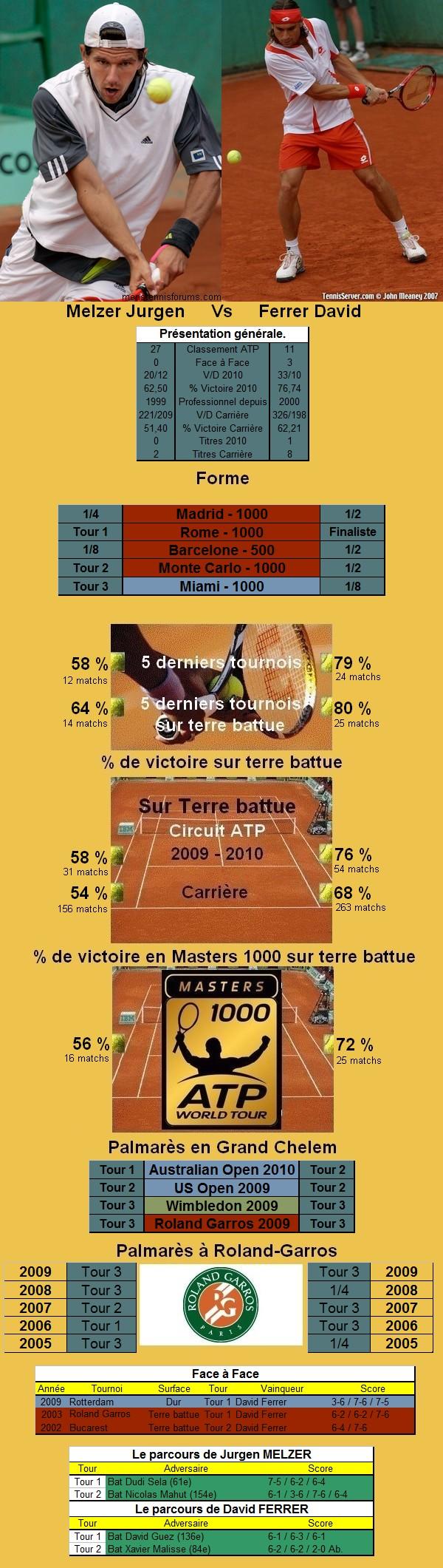 Statistiques tennis de Melzer contre Ferrer à Roland Garros