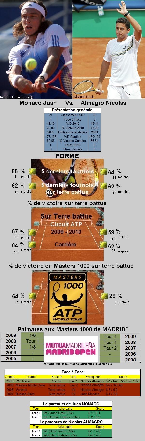 Statistiques tennis de Monaco contre Almagro à Madrid