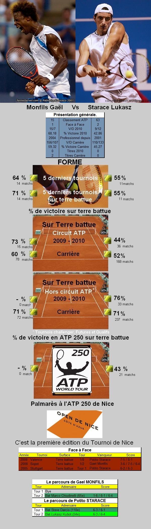 Statistiques tennis de Monfils contre Starace à Nice
