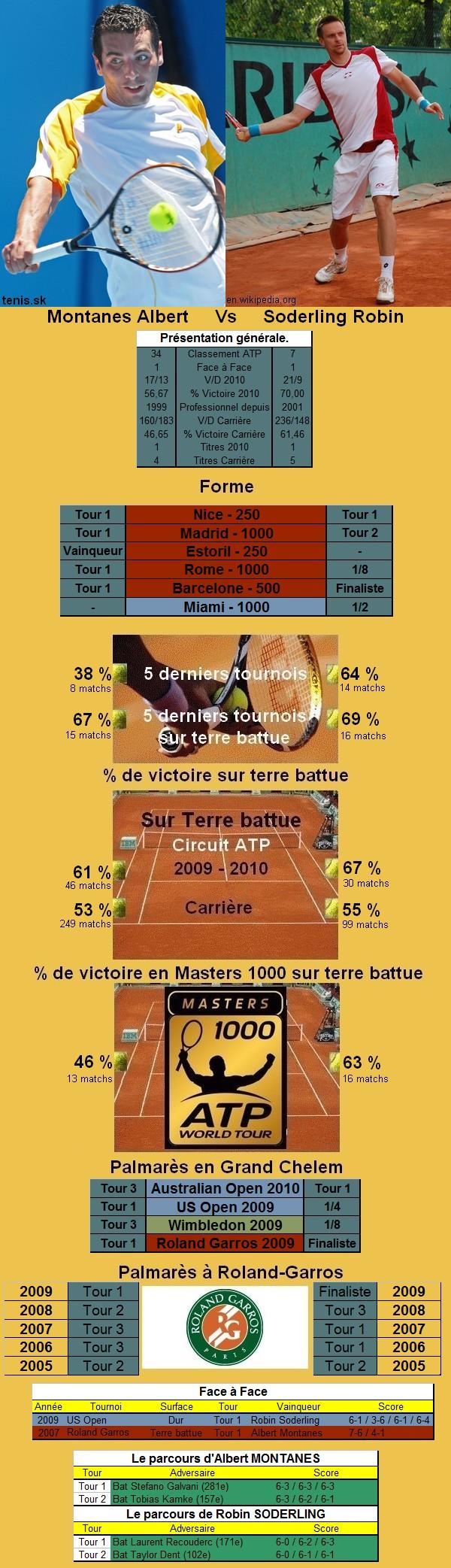 Statistiques tennis de Montanes contre Soderling à Roland Garros