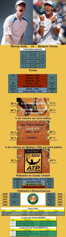 Statistiques tennis de Murray contre Berdych à Roland Garros