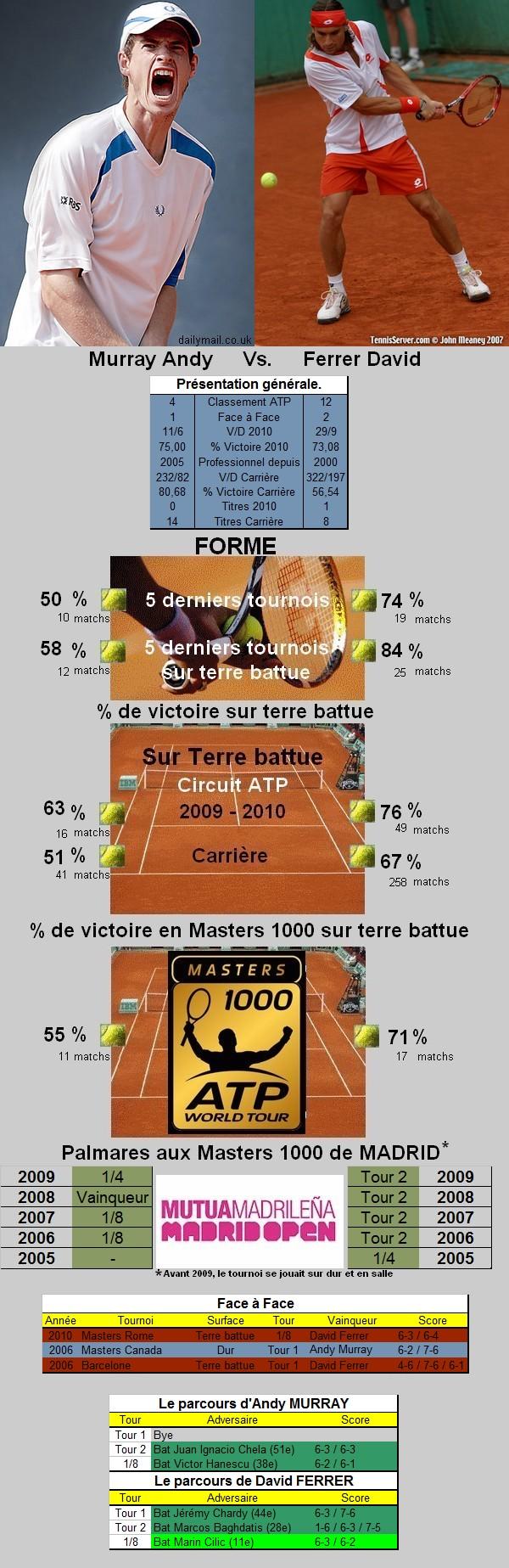 Statistiques tennis de Murray contre Ferrer à Madrid
