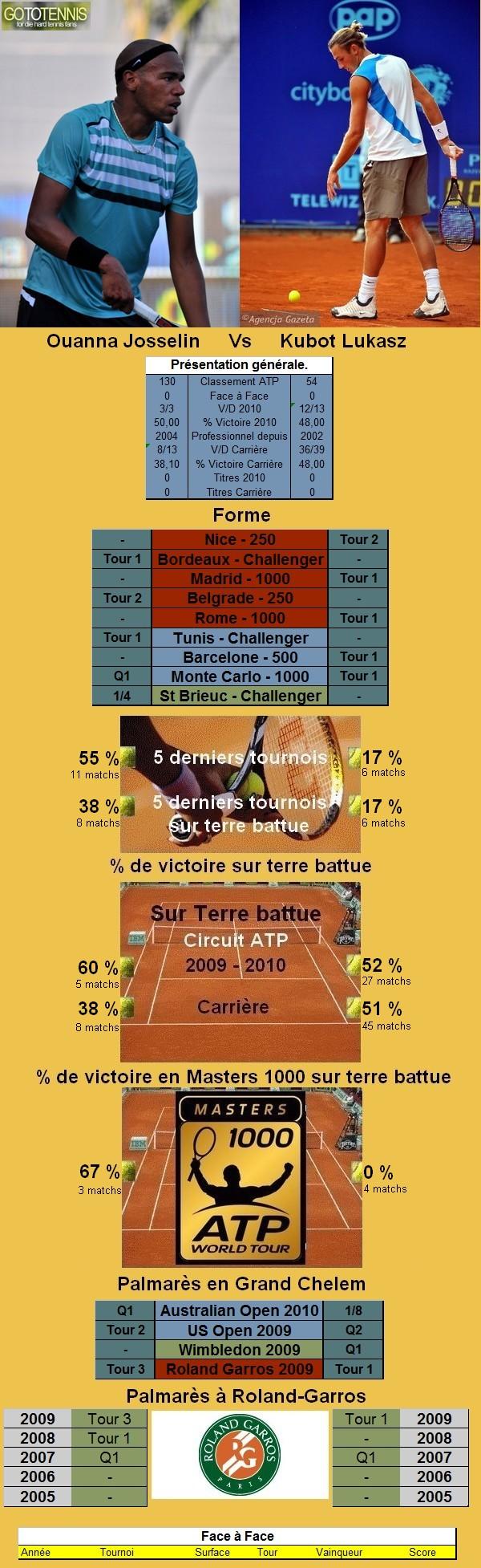 Statistiques tennis de Ouanna contre Kubot à Roland Garros