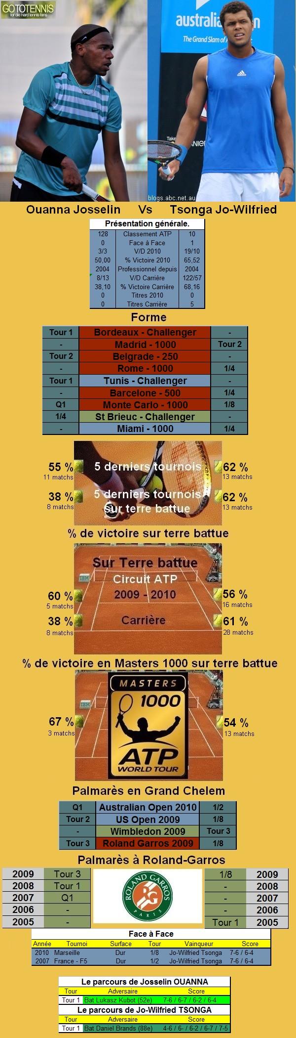 Statistiques tennis de Ouanna contre Tsonga à Roland Garros