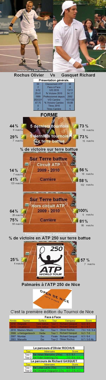 Statistiques tennis de Rochus contre Gasquet à Nice