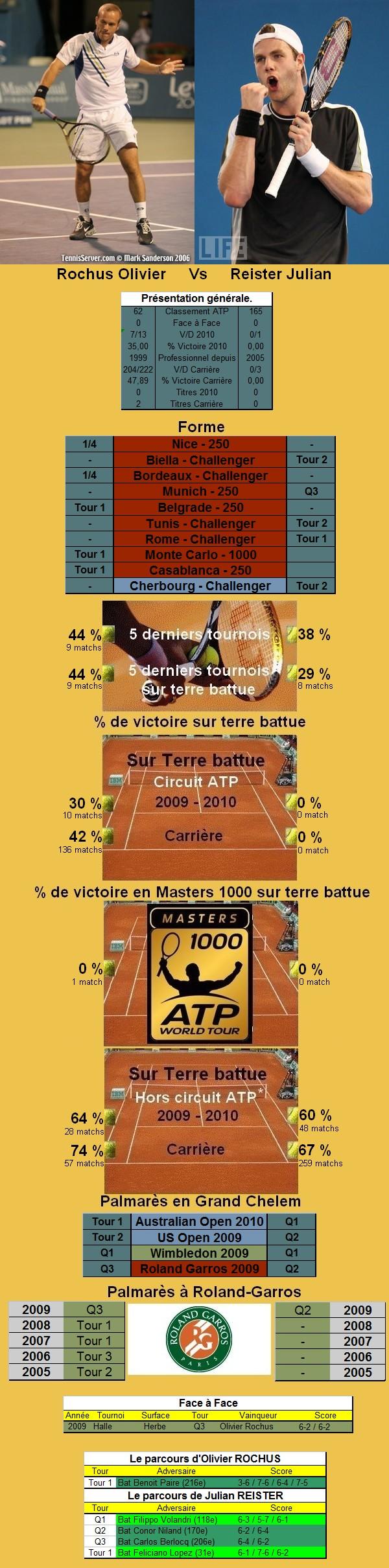 Statistiques tennis de Rochus contre Reister à Roland Garros