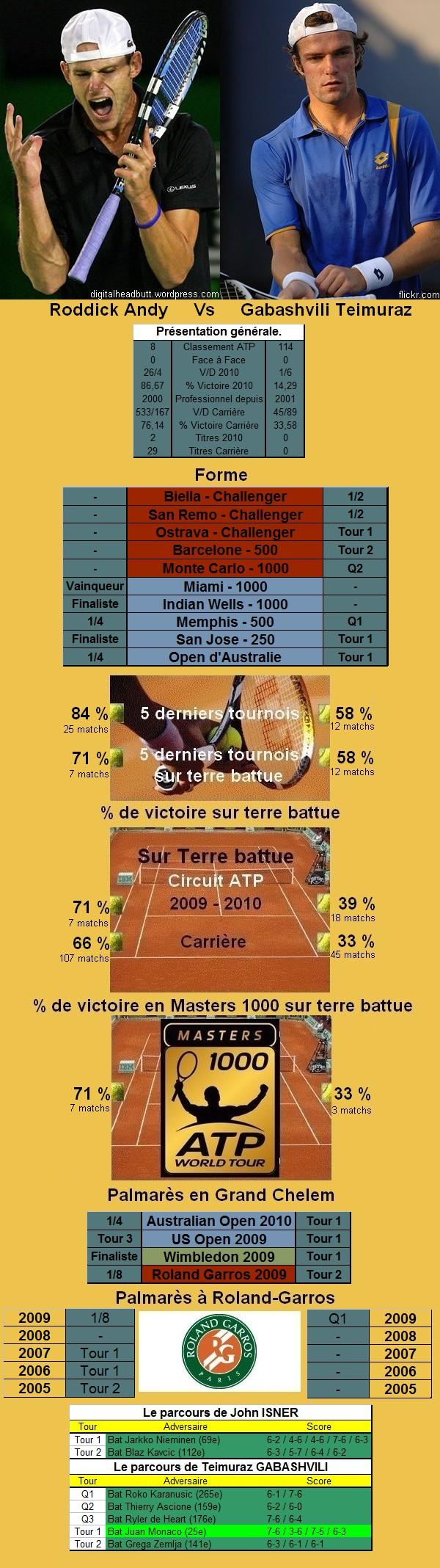 Statistiques tennis de Roddick contre Gabashvili à Roland Garros