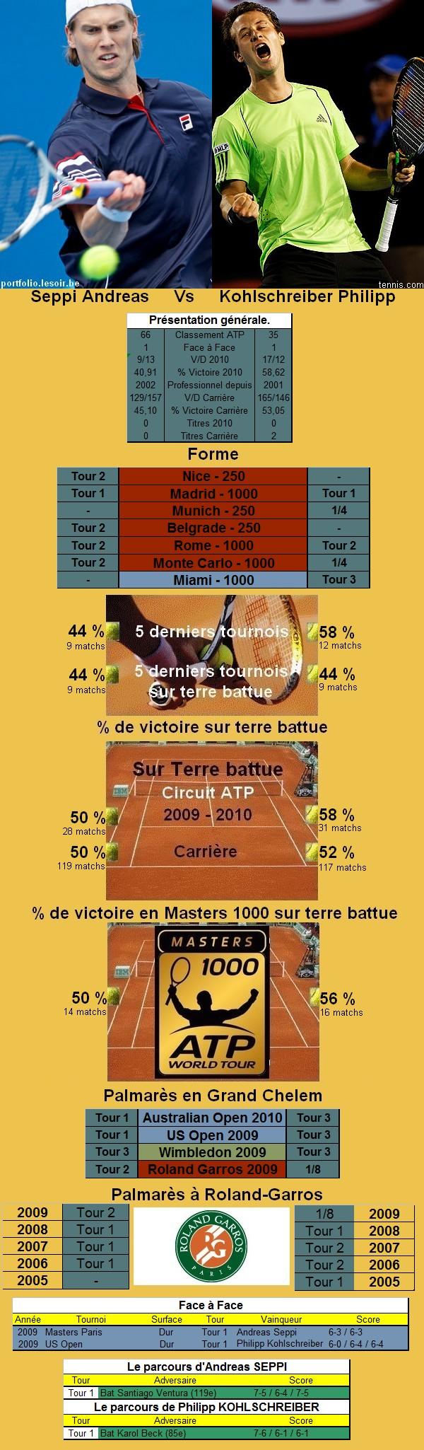 Statistiques tennis de Seppi contre Kohlschreiber à Roland Garros