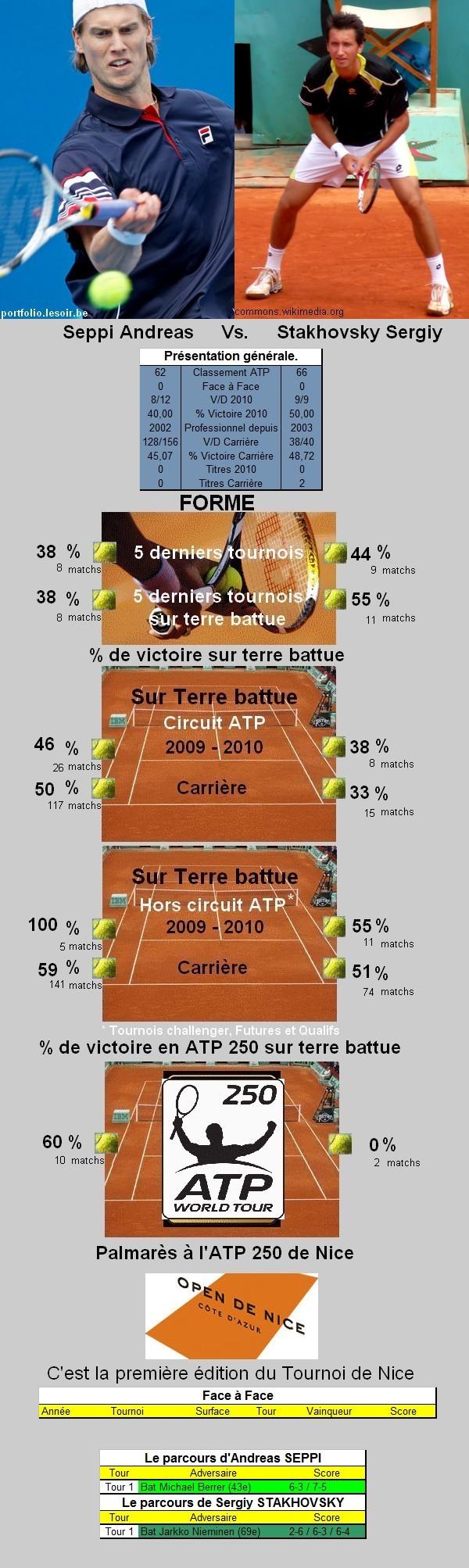 Statistiques tennis de Seppi contre Stakhovsky à Nice