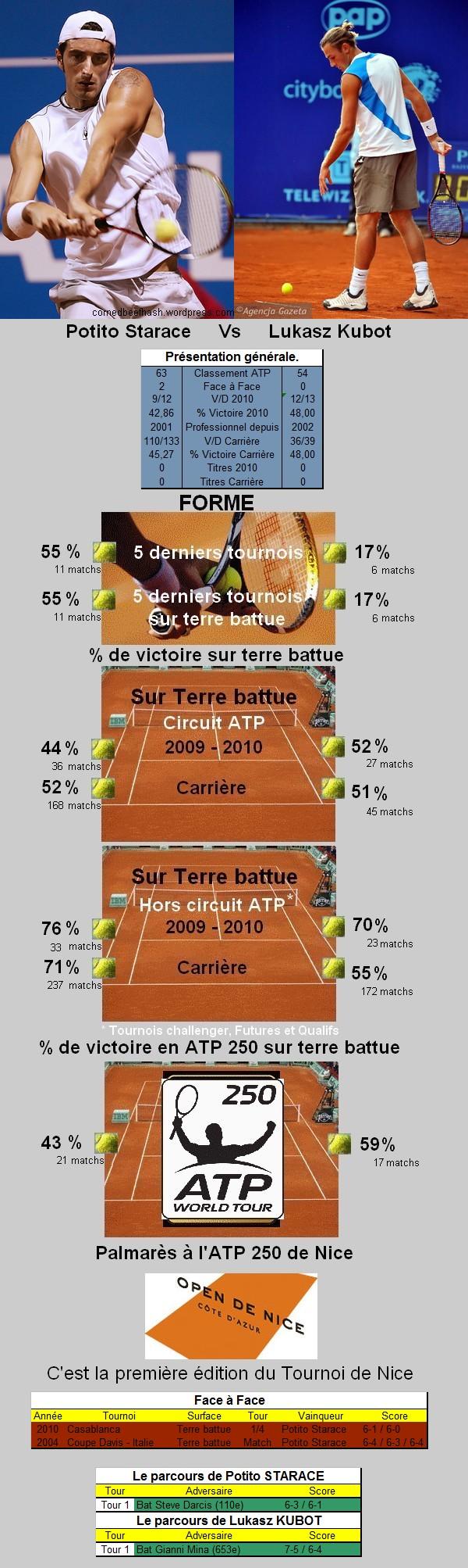 Statistiques tennis de Starace contre Kubot à Nice