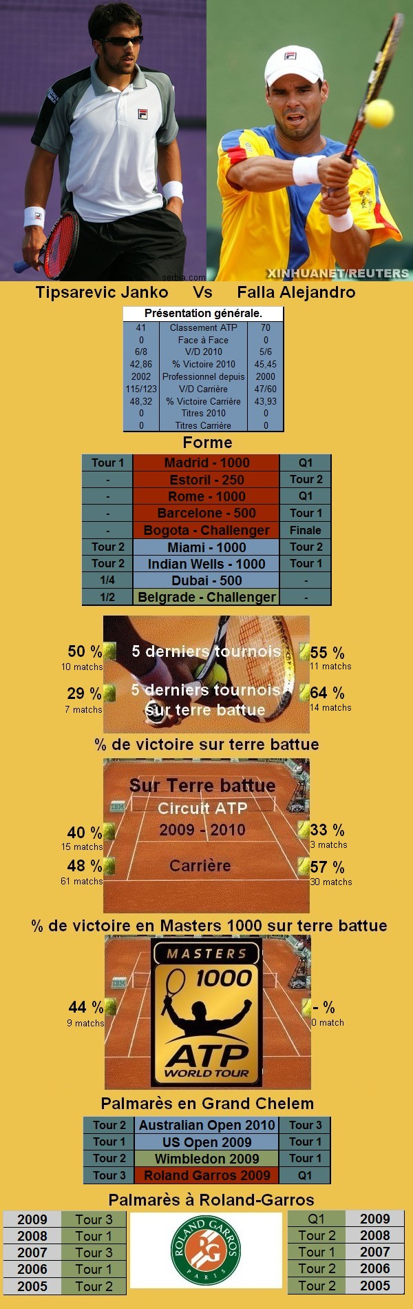 Statistiques tennis de Tipsarevic contre Falla à Roland Garros